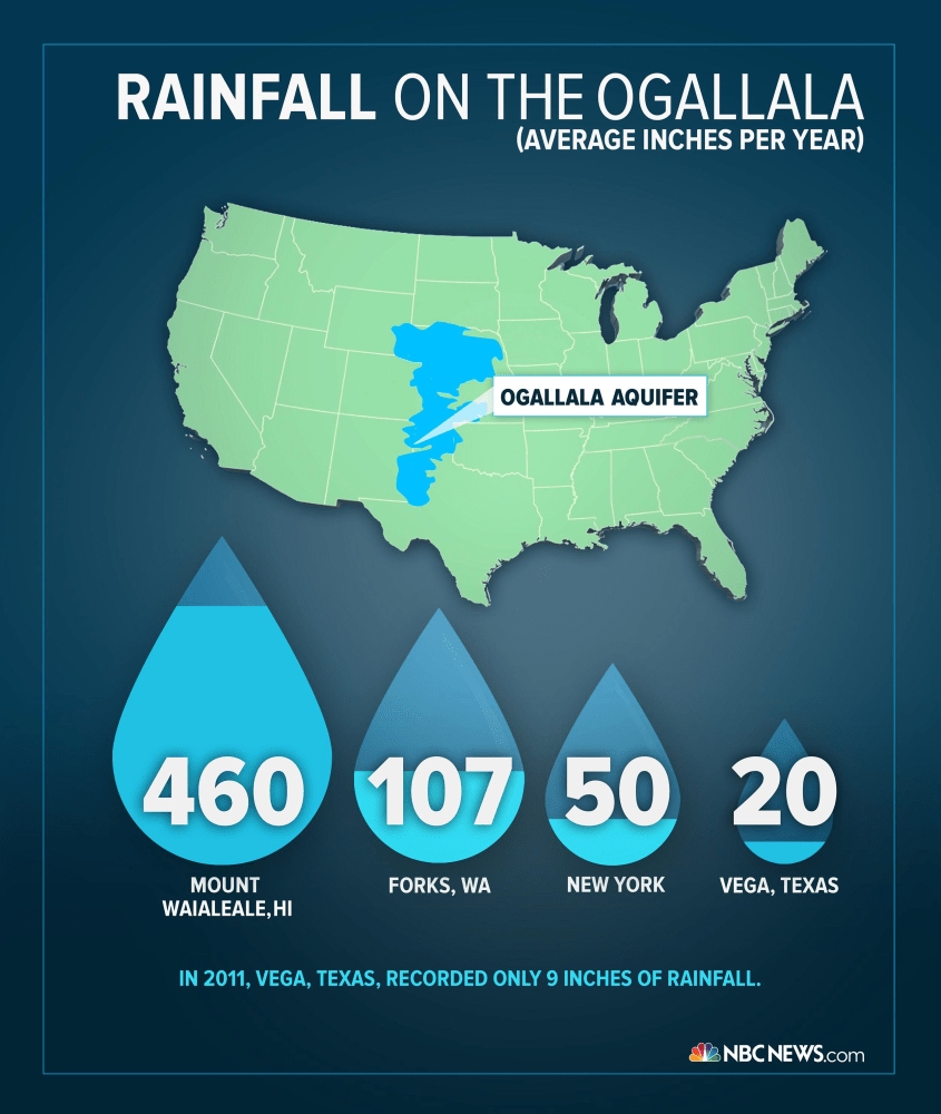 ogallala aquifer research paper Name: professor: course code: date of submission: methods of conserving the ogallala aquifer: the ogallala aquifer is among the largest in the world the aquife.