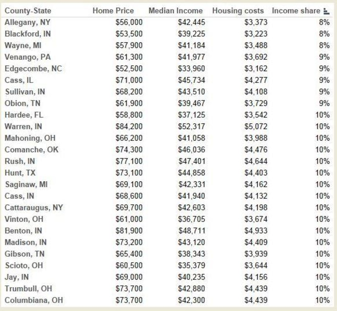 Here S Where You Can T Afford To Buy A Home Nbc News