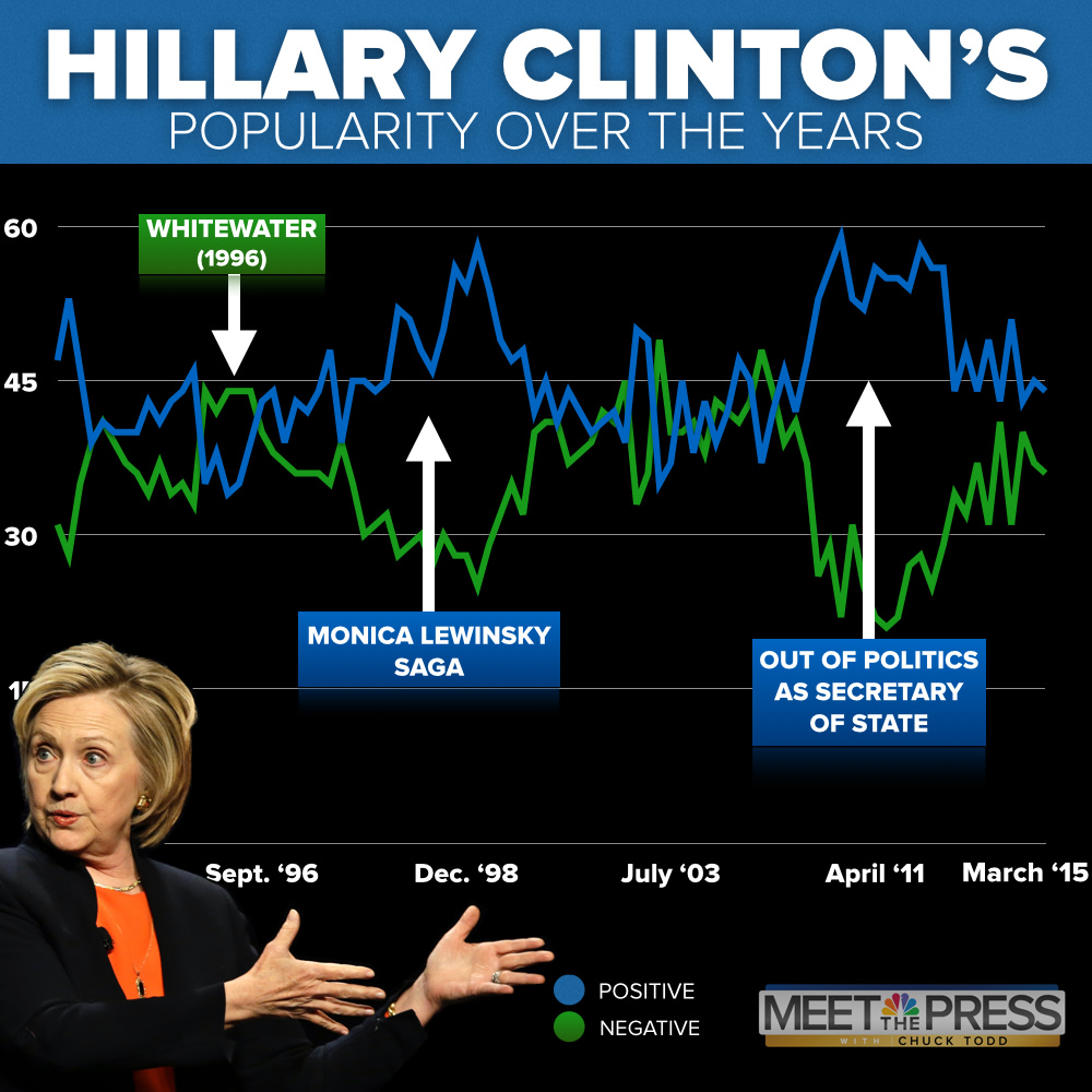 A look back through 22 years of NBC News/ Wall Street Journal polls reveals  that Clinton has enjoyed two major spikes in popularity — at two very  different ...