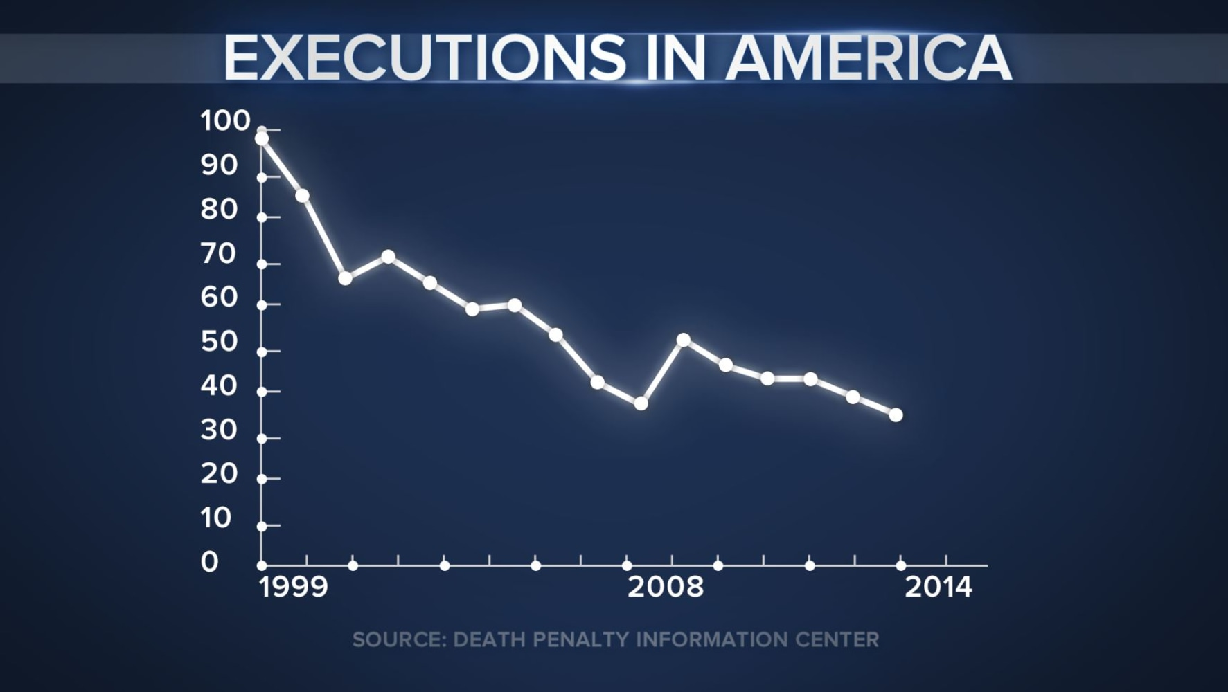 the issue of capital punishment and death penalty in the united states Executions are up in the united states this  in 2017, but downward trend continues  of capital punishment say the death penalty remains on.