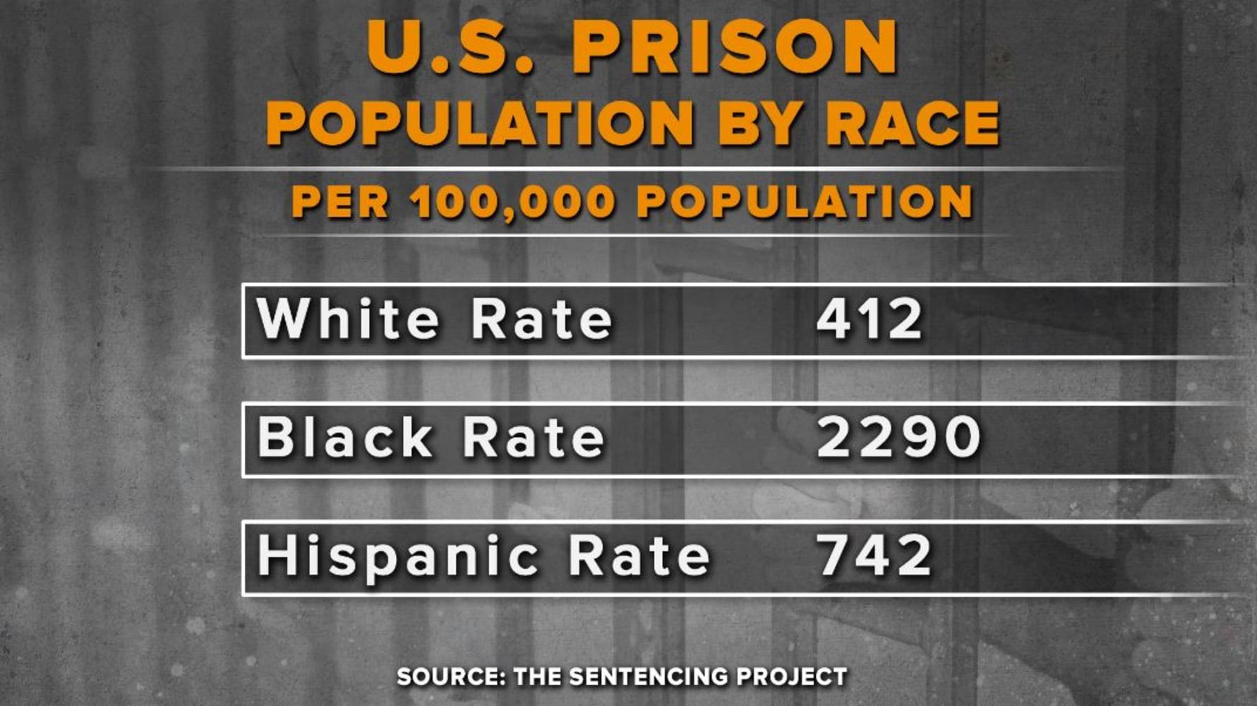 an introduction to the issue of prison population in america Today, people of color make up 37% of the us population but 67% of the prison population overall, african americans are more likely than white americans to be arrested once arrested, they are more likely to be convicted and once convicted, they are more likely to face stiff sentences.
