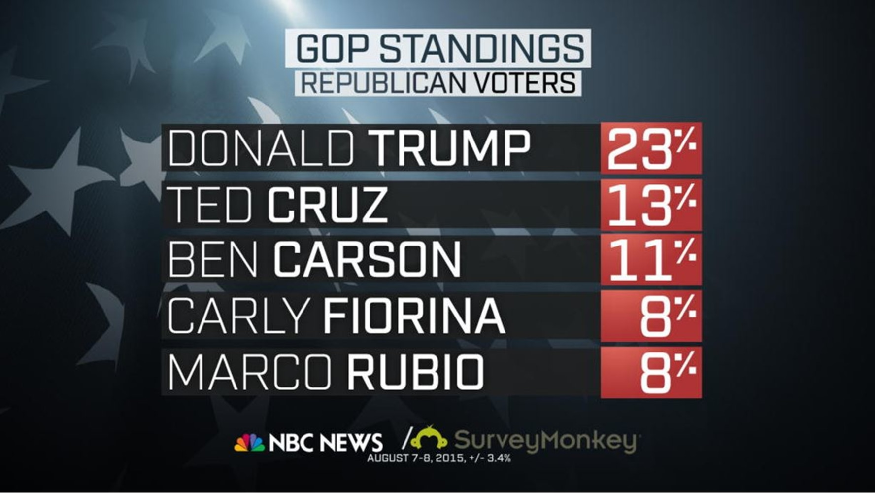 Nbc News Online Poll Conducted By Survey Monkey Graphic 1