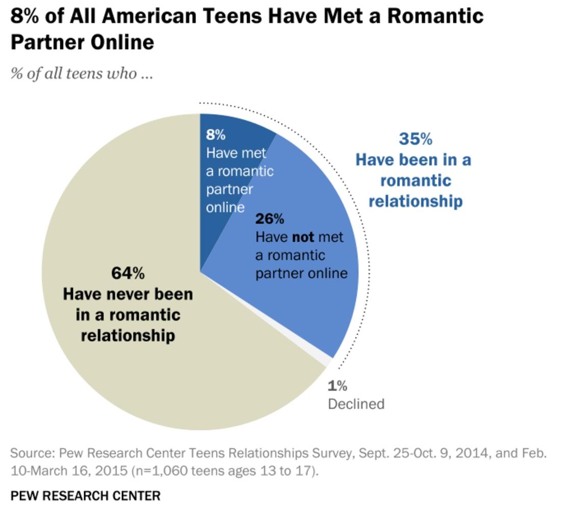 online flirting social media teens