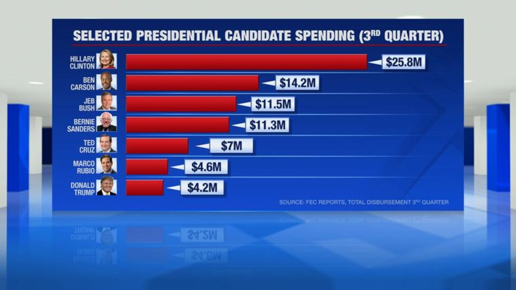 Donald Trump Donors Outspend Billionaire Candidate on Campaign - NBC ...