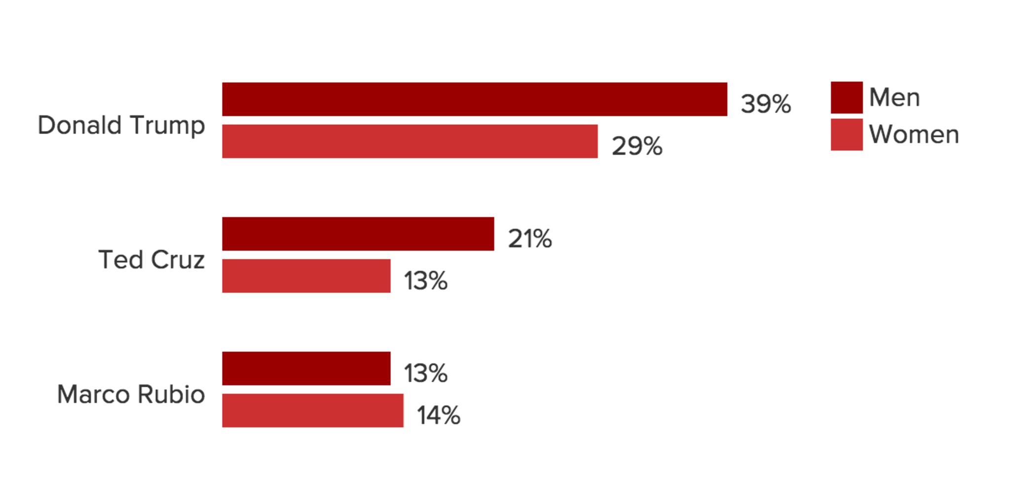 blogs ballot polls poll trump leads field arizona