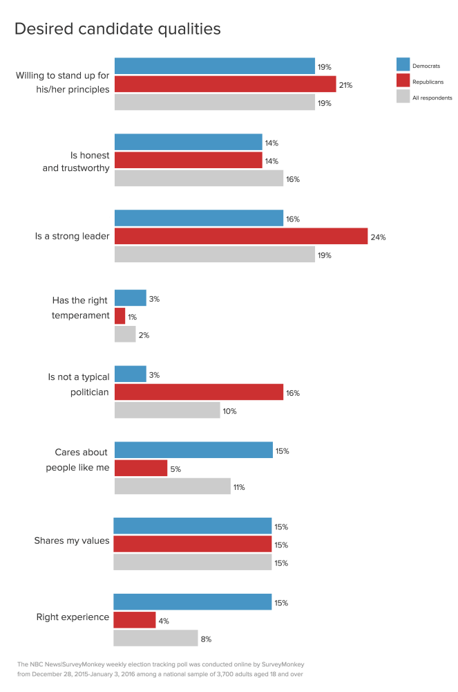 what are voters looking for in 2016 presidential
