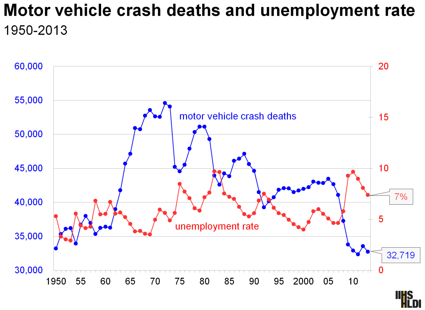 Why are more americans dying on the highway nbc news Motor vehicle safety