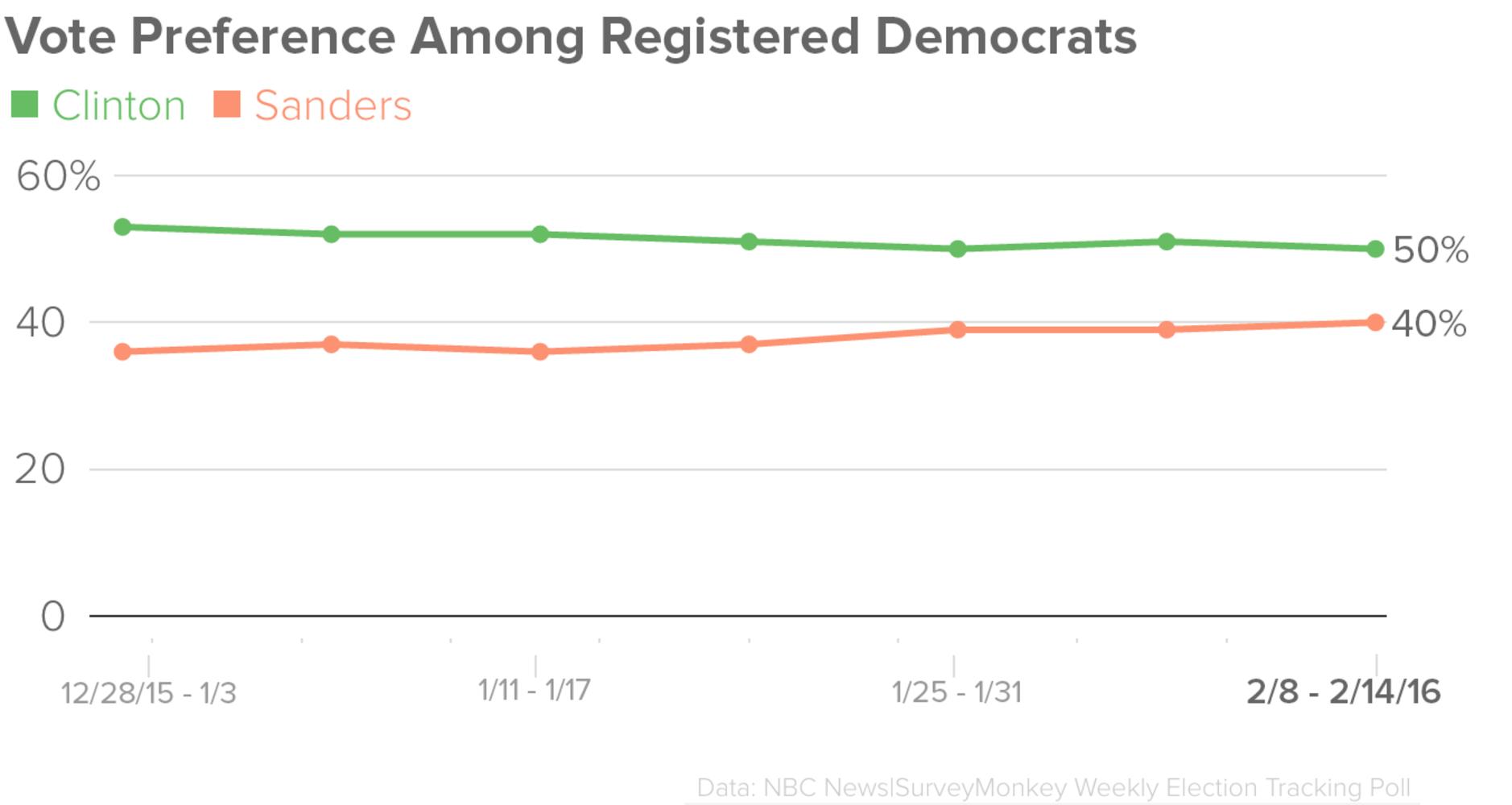 Clinton Maintains National Lead Over Sanders - NBC News