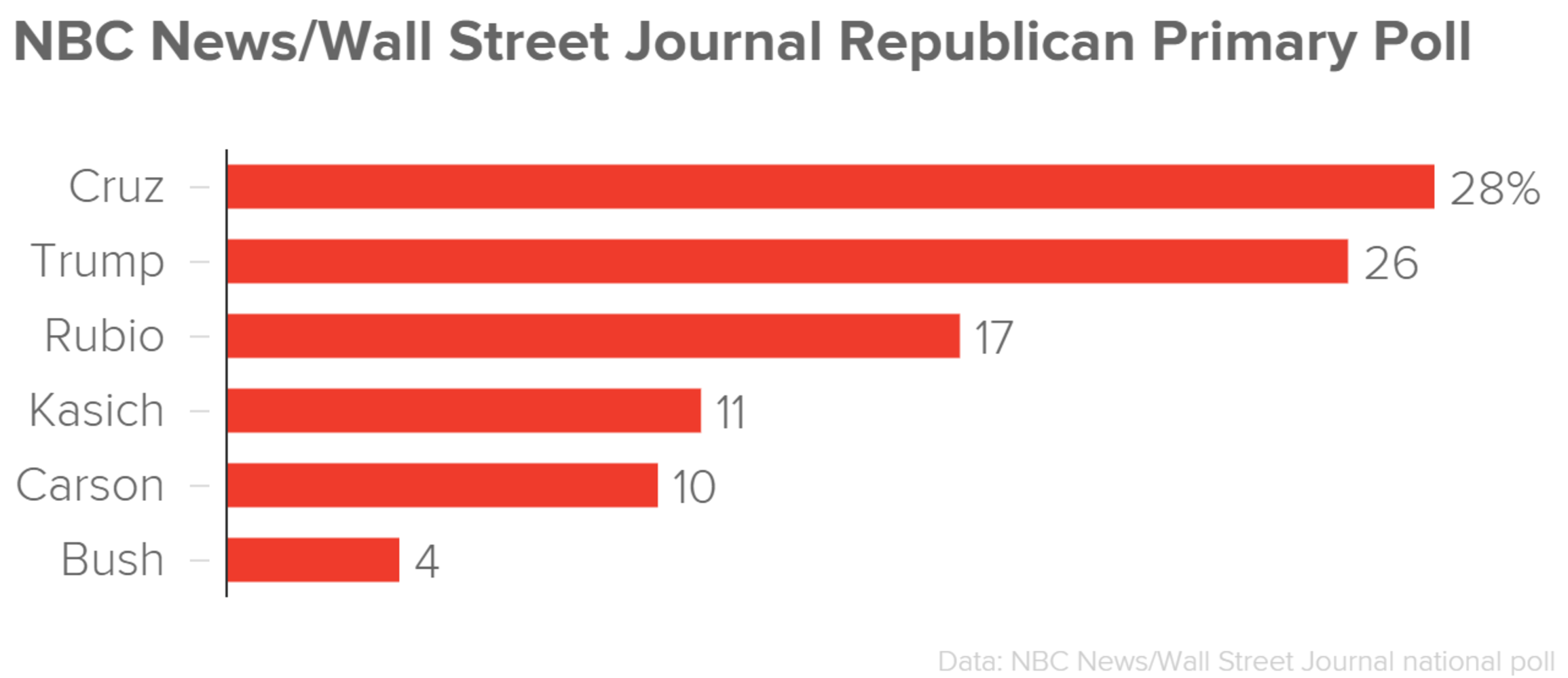 Surprise: Trump Falls Behind Cruz in National NBC/WSJ Poll