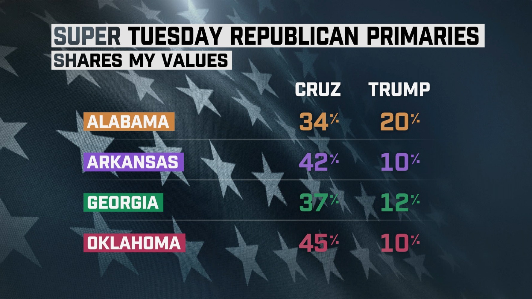 Super Tuesday Exit Poll Results: Values Voters Picked Cruz; Change Voters Chose Trump