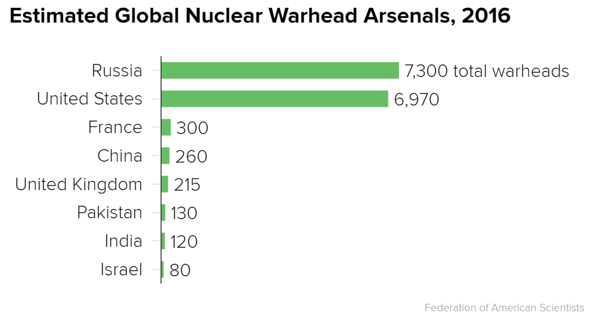fact sheet who has nuclear weapons and how many do they