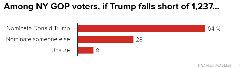 politics poll cruz falls under trump pummeling