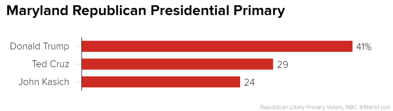 epolls president vermont republican presidential primary