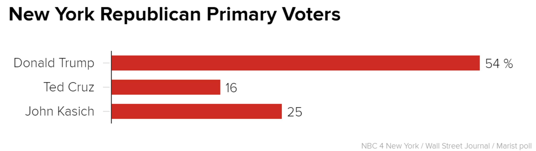 Poll: Trump Dominates GOP Field in New York, Kasich Second