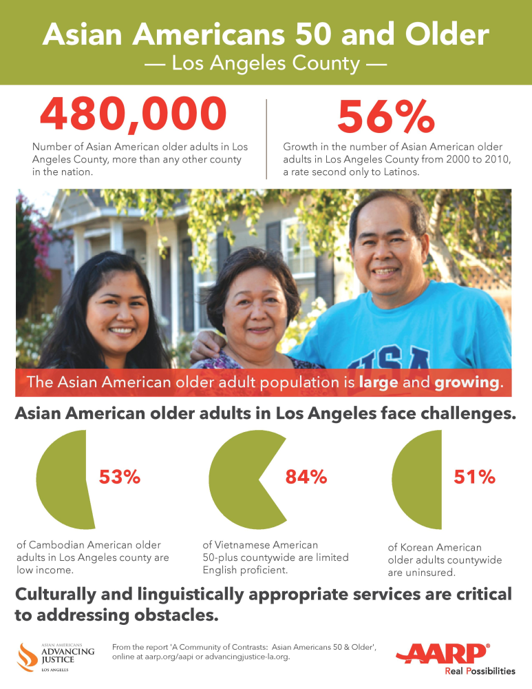 New Report Illustrates Disparities in Elder Asian-American ...