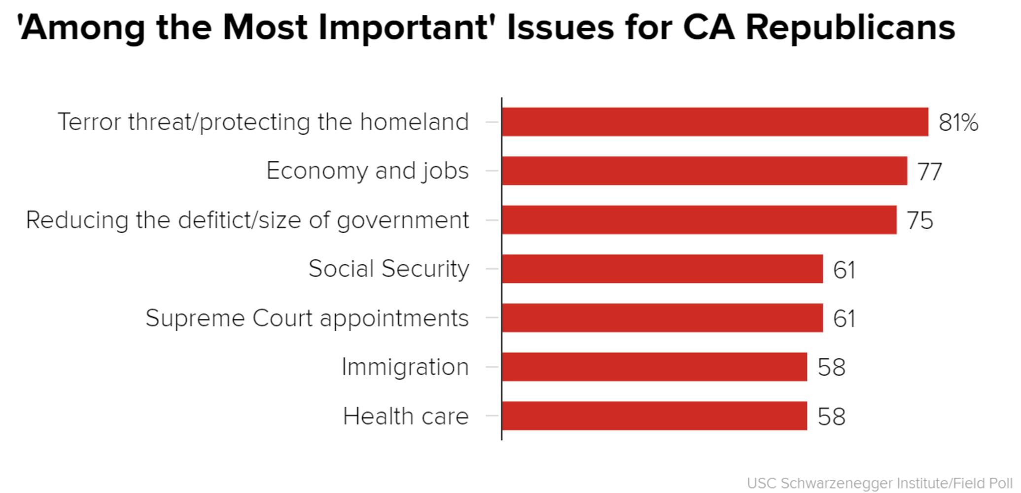 epolls governor california republican primary