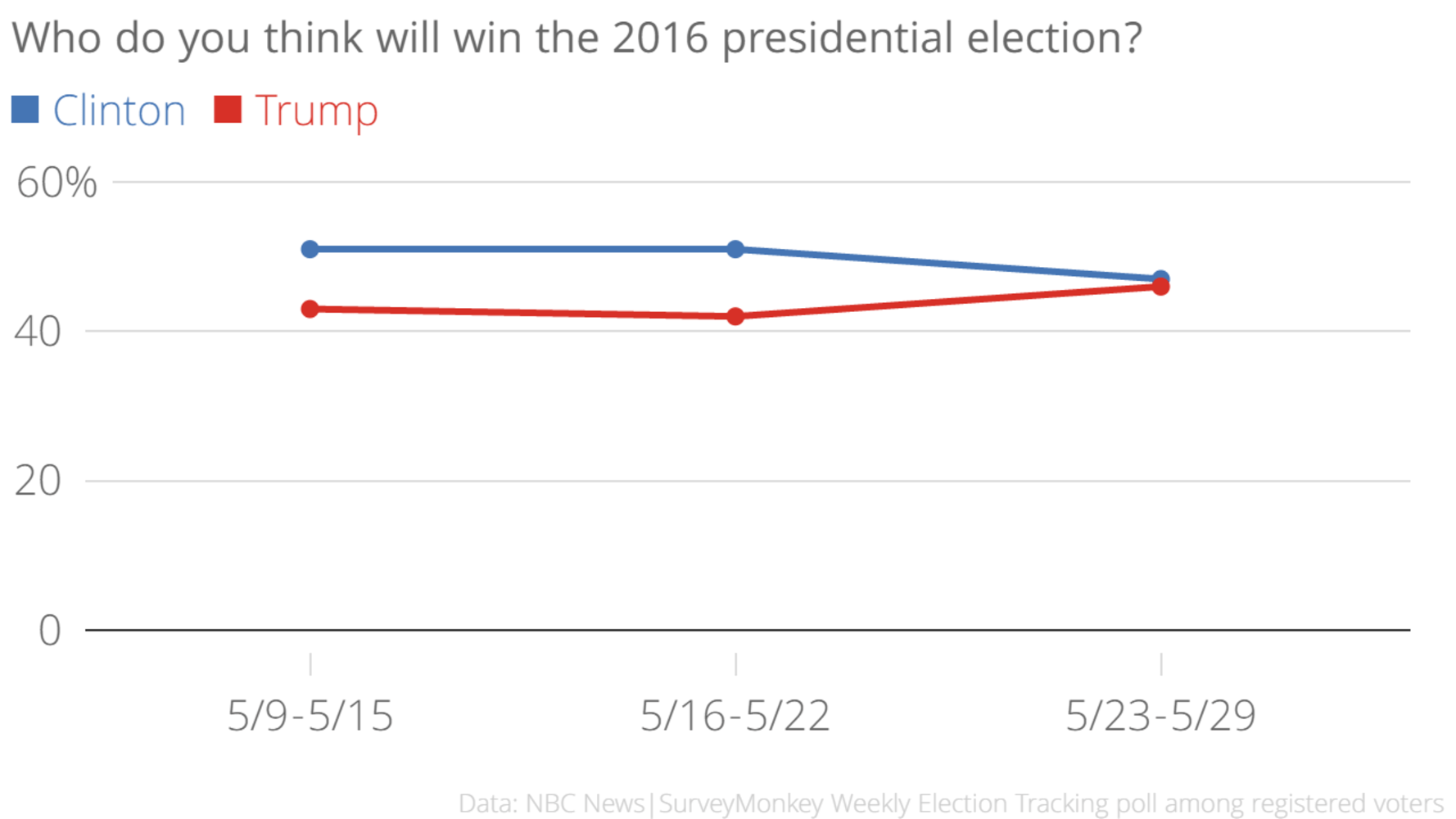 Poll Americans Now Split On Who They Think Will Win 2016 Presidential Election