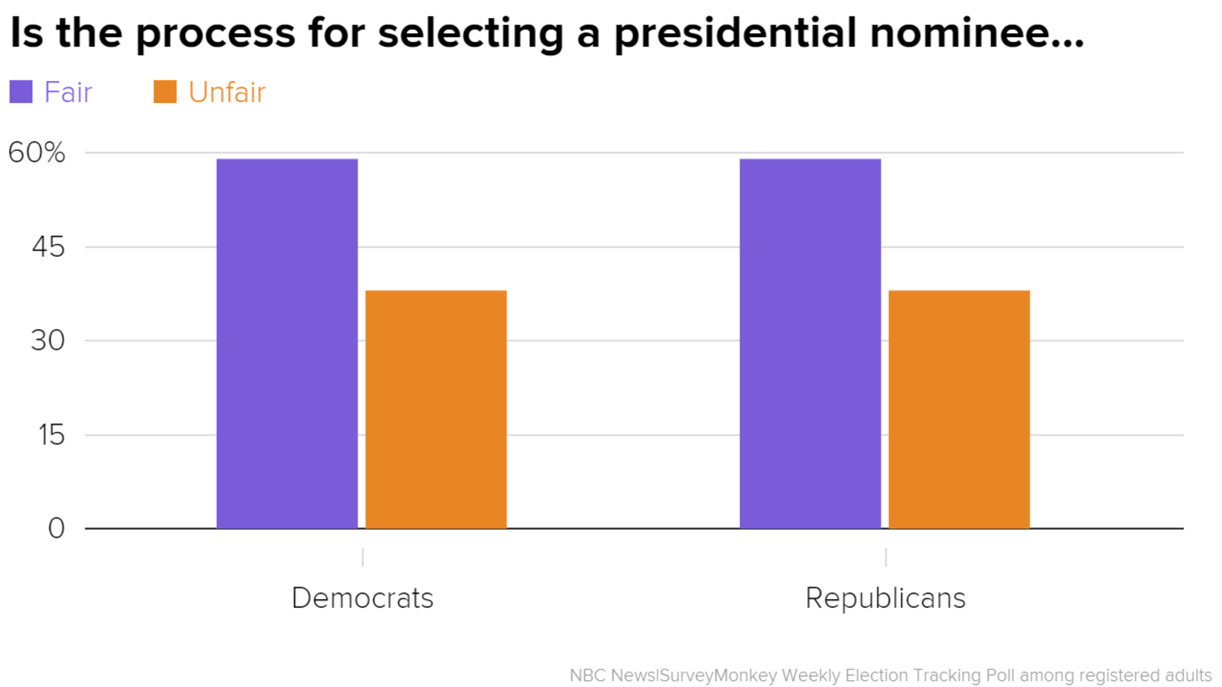 Poll Majority Of Democratic And Republican Voters Think Primary Process Is Fair
