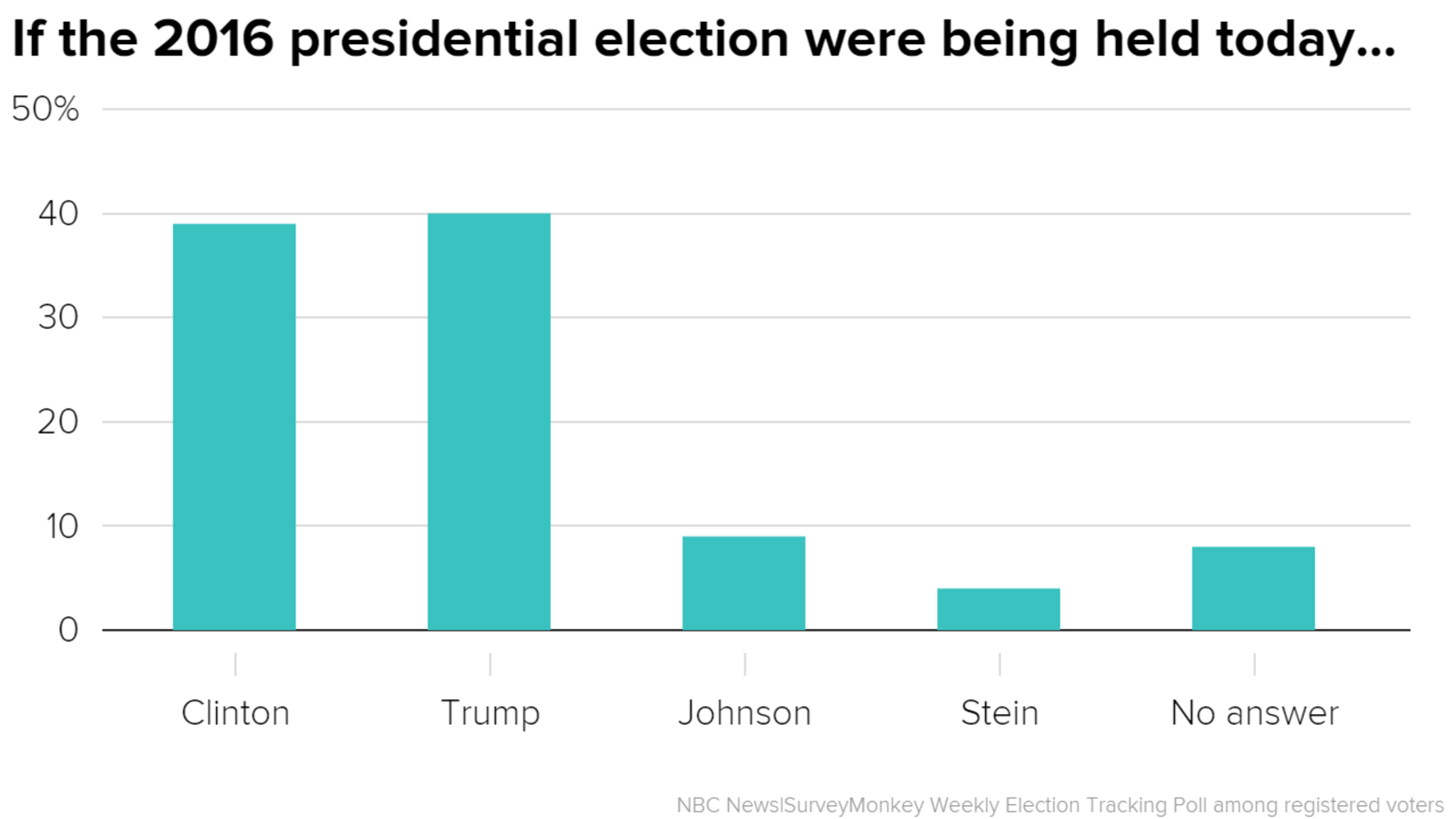 Poll Clinton Holds Four Point National Lead Over Trump Or Does She