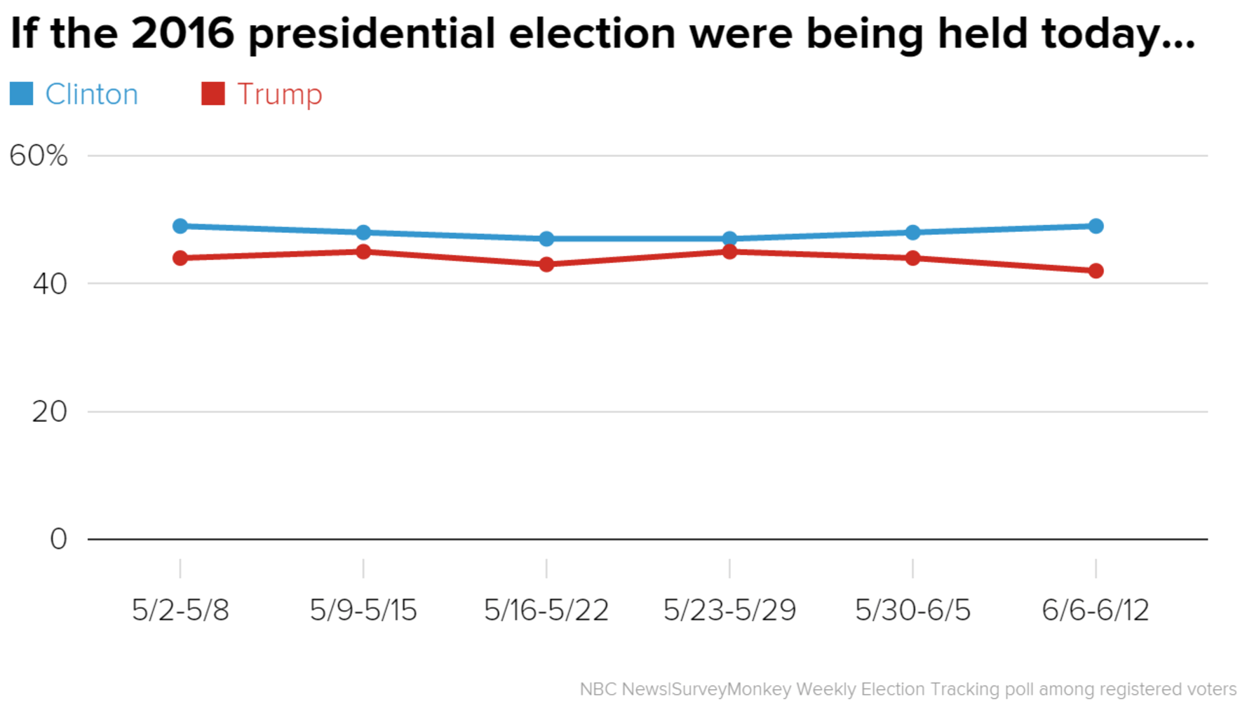 Poll Clinton Eats Away At Trump S Lead Among Men White Voters