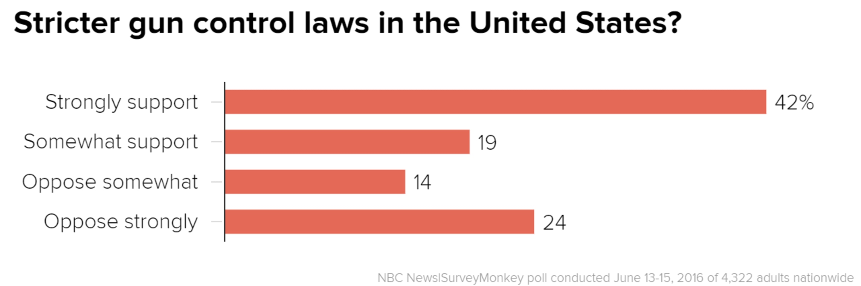 gun control in the united states The first issue shouldn't be so complicated it doesn't take specialized expertise in constitutional law to understand that current us gun law gets its.