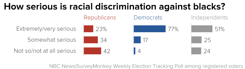 discrimination of sex against in america
