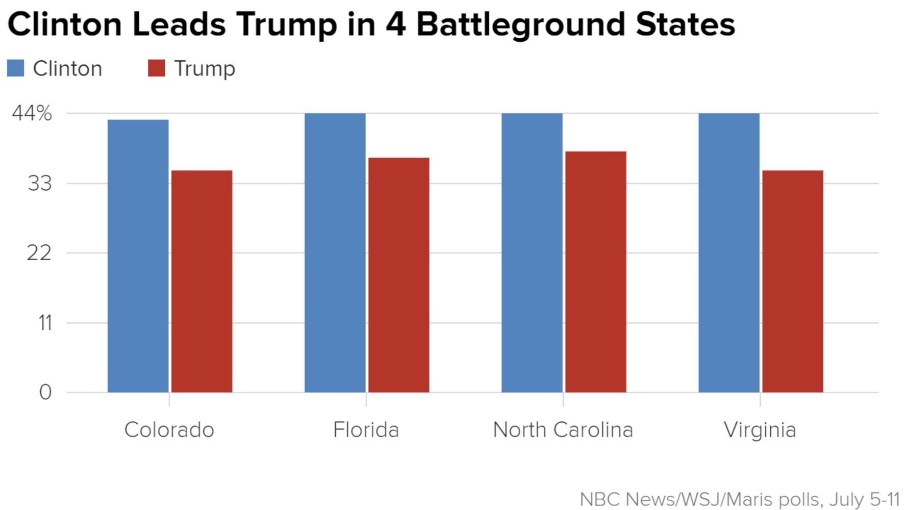 news clinton trump presidential polls latest national hillary battleground states swing