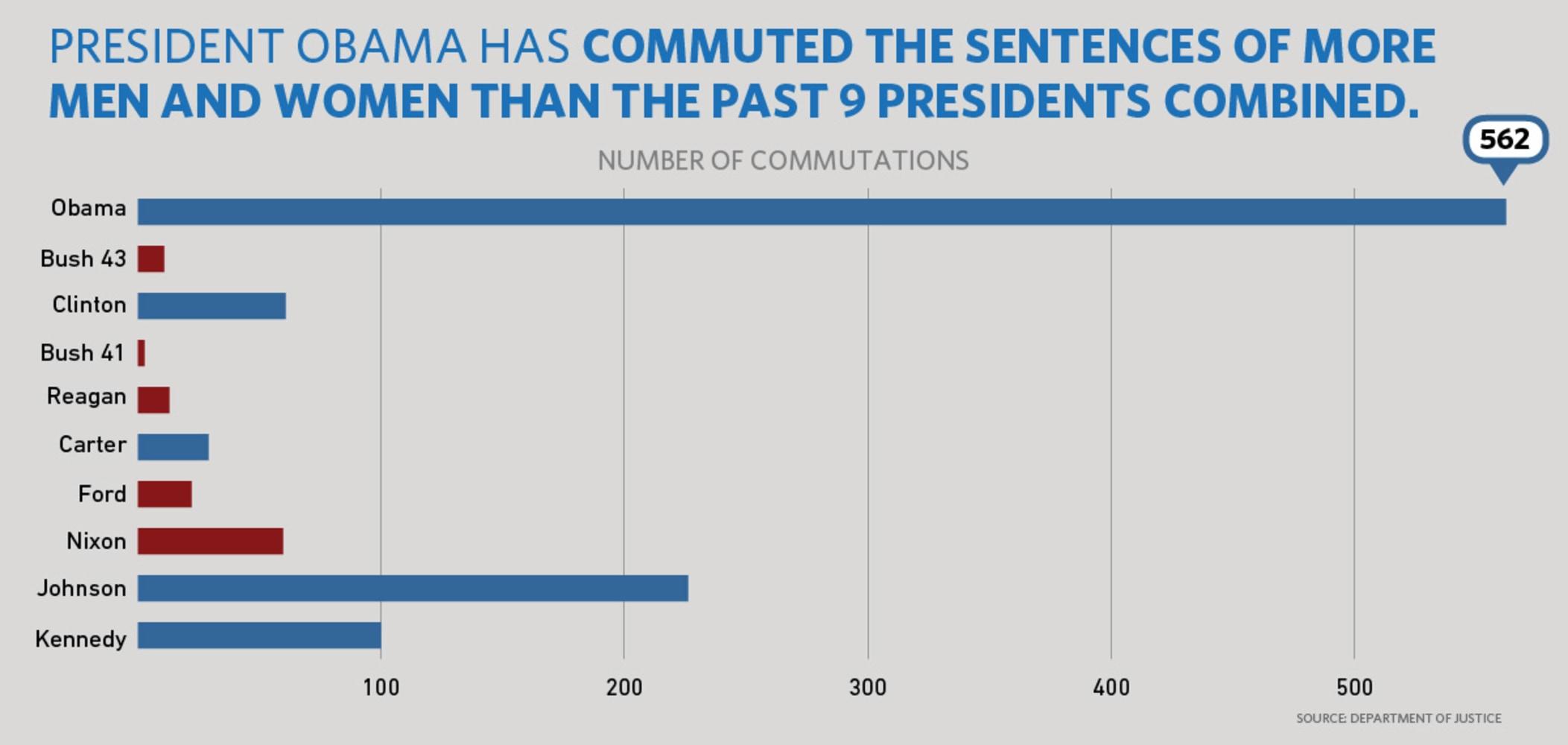 Obama Commutes Sentences for Over 200 Inmates in Unprecedented Move
