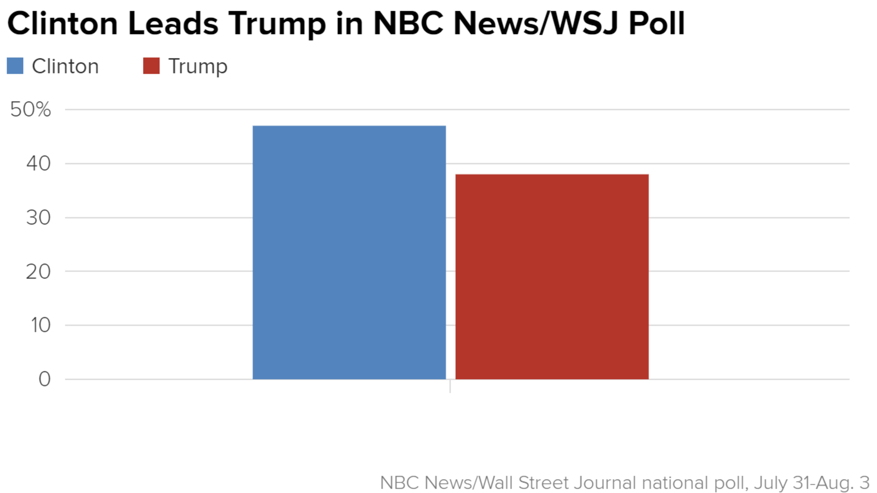NBCWSJ Poll Hillary Clinton Jumps To Nine Point Lead Over Donald - Us election nbc map
