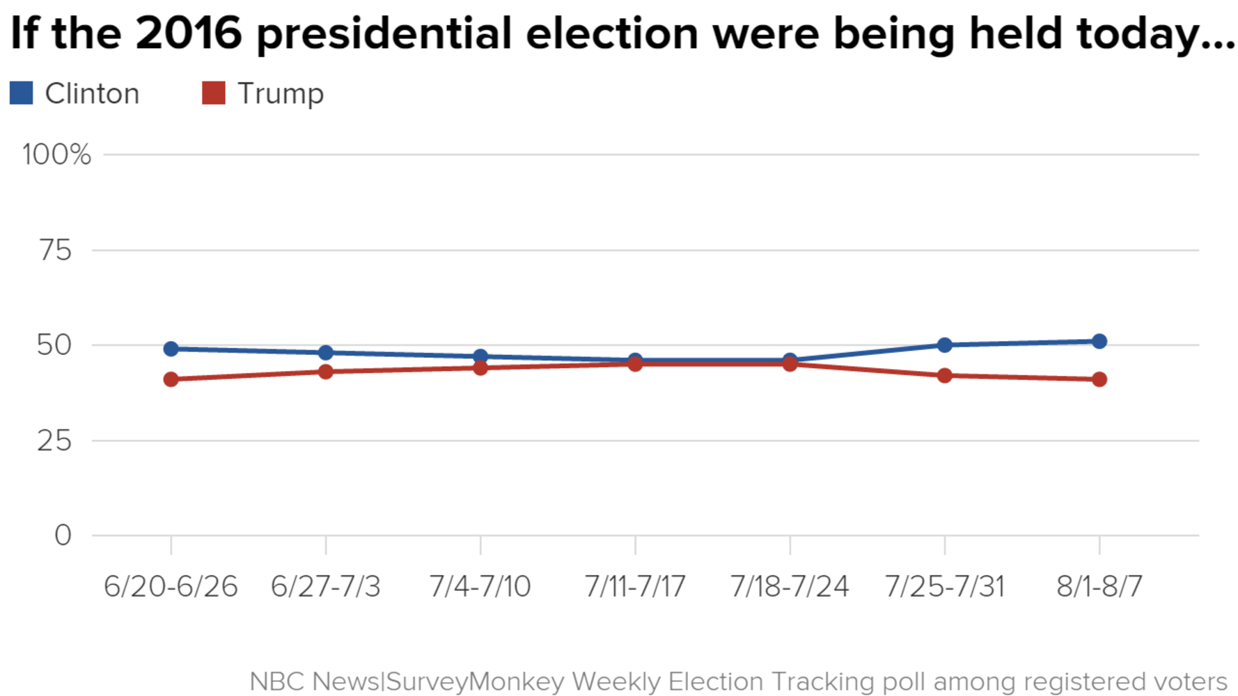 Poll Clinton Opens Up Double Digit Lead Over Trump