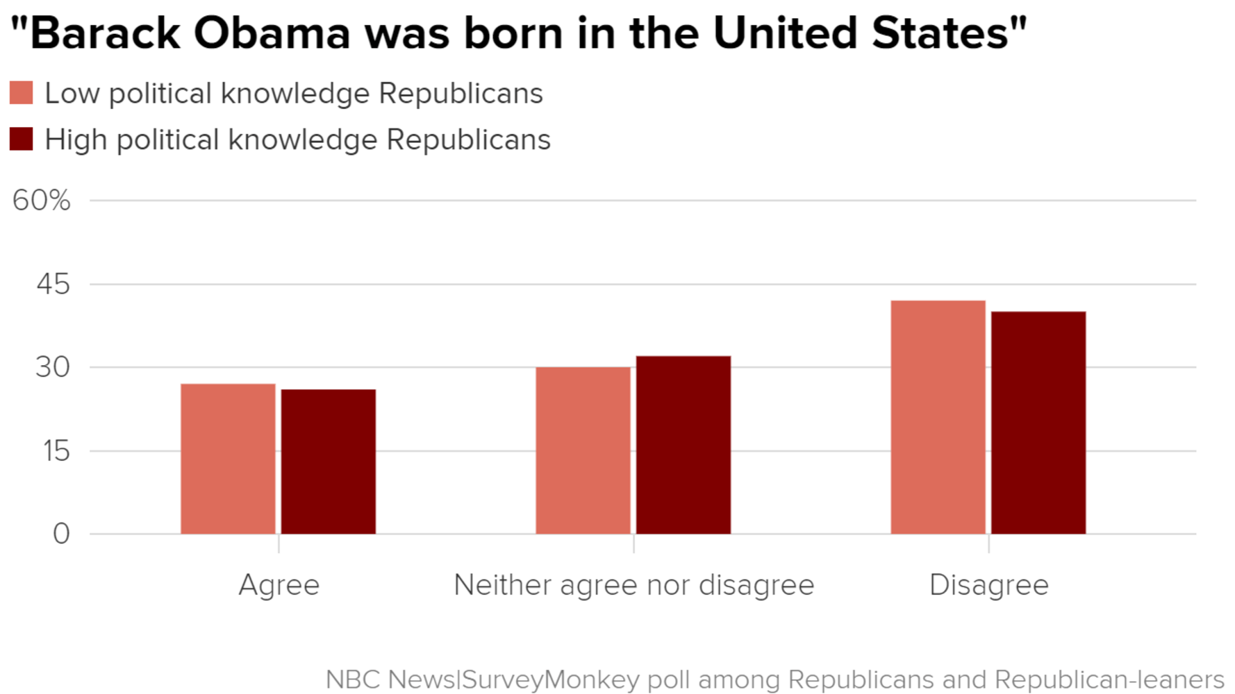 Poll persistent partisan divide over birther question nbc news the fact that more republicans currently think that the president was not born in the us and that this belief does not depend on how knowledgeable they aiddatafo Gallery