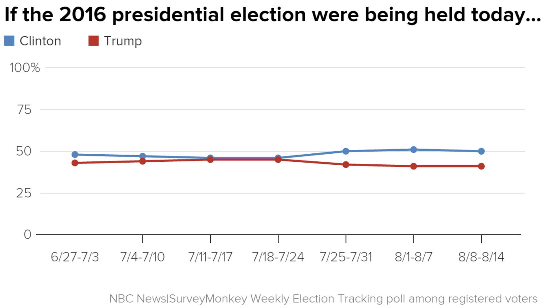 Poll: Clinton Maintains Big Lead as Voters Doubt Trump's