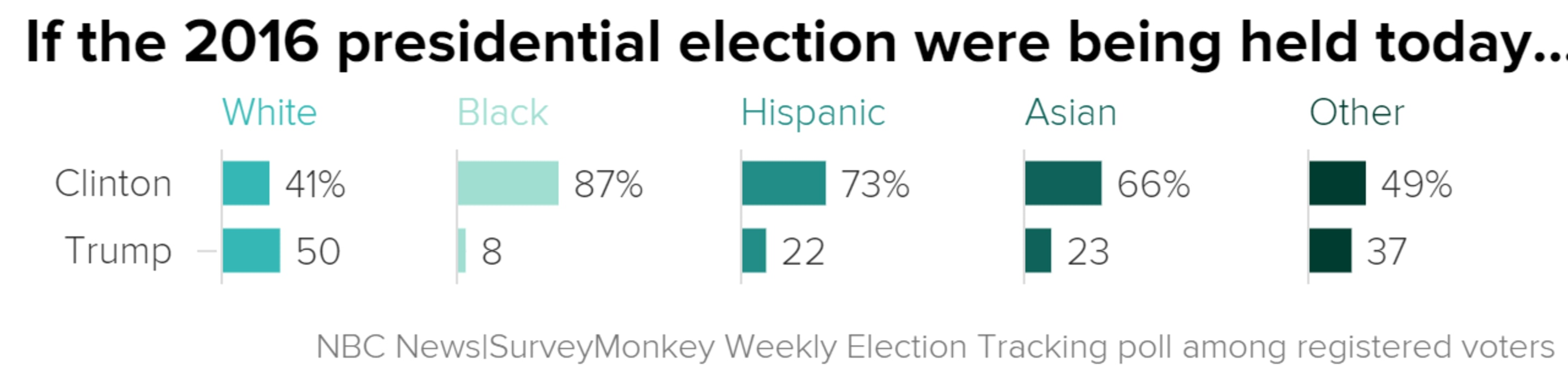 Trump Faces Hurdle With Minority Voters As Clinton Maintains Lead Poll Shows