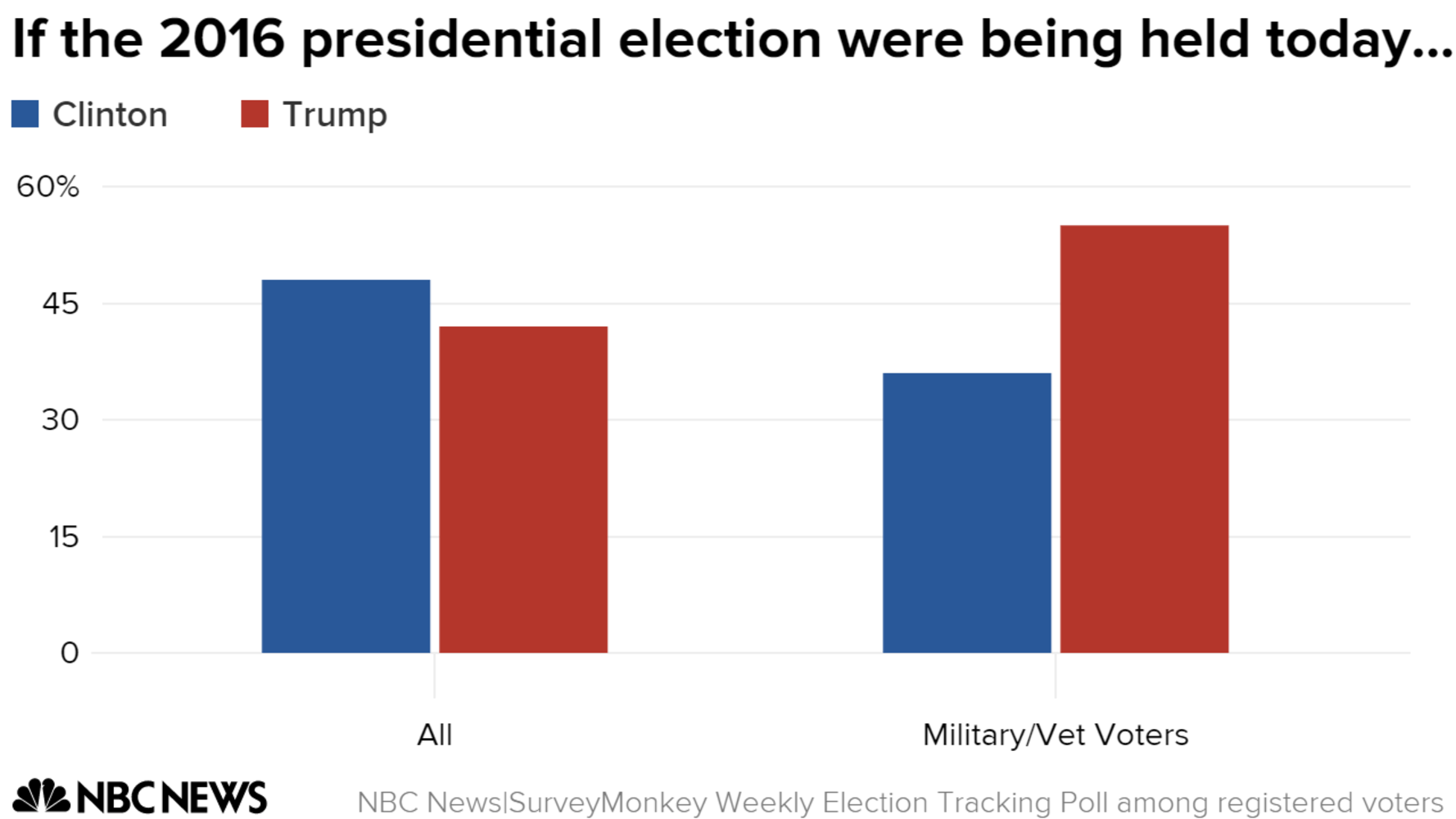 Poll: Trump Leads Clinton Among Military and Veteran Voters - NBC News.