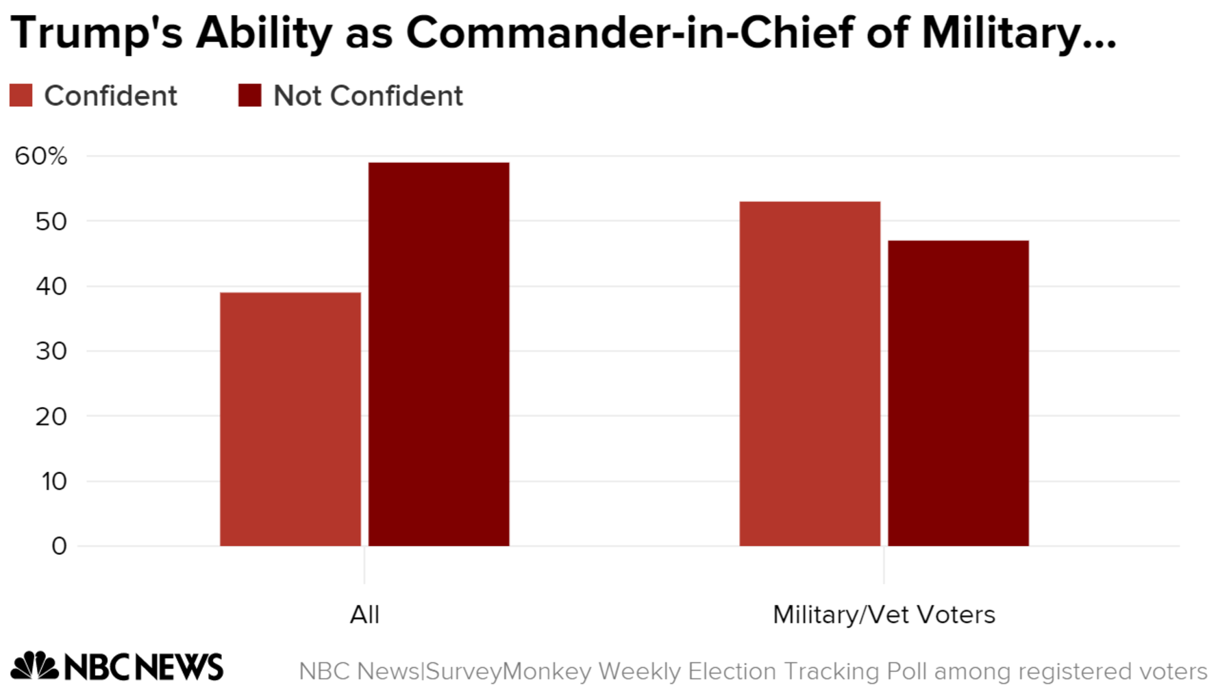 Poll Trump Leads Clinton Among Military And Veteran Voters
