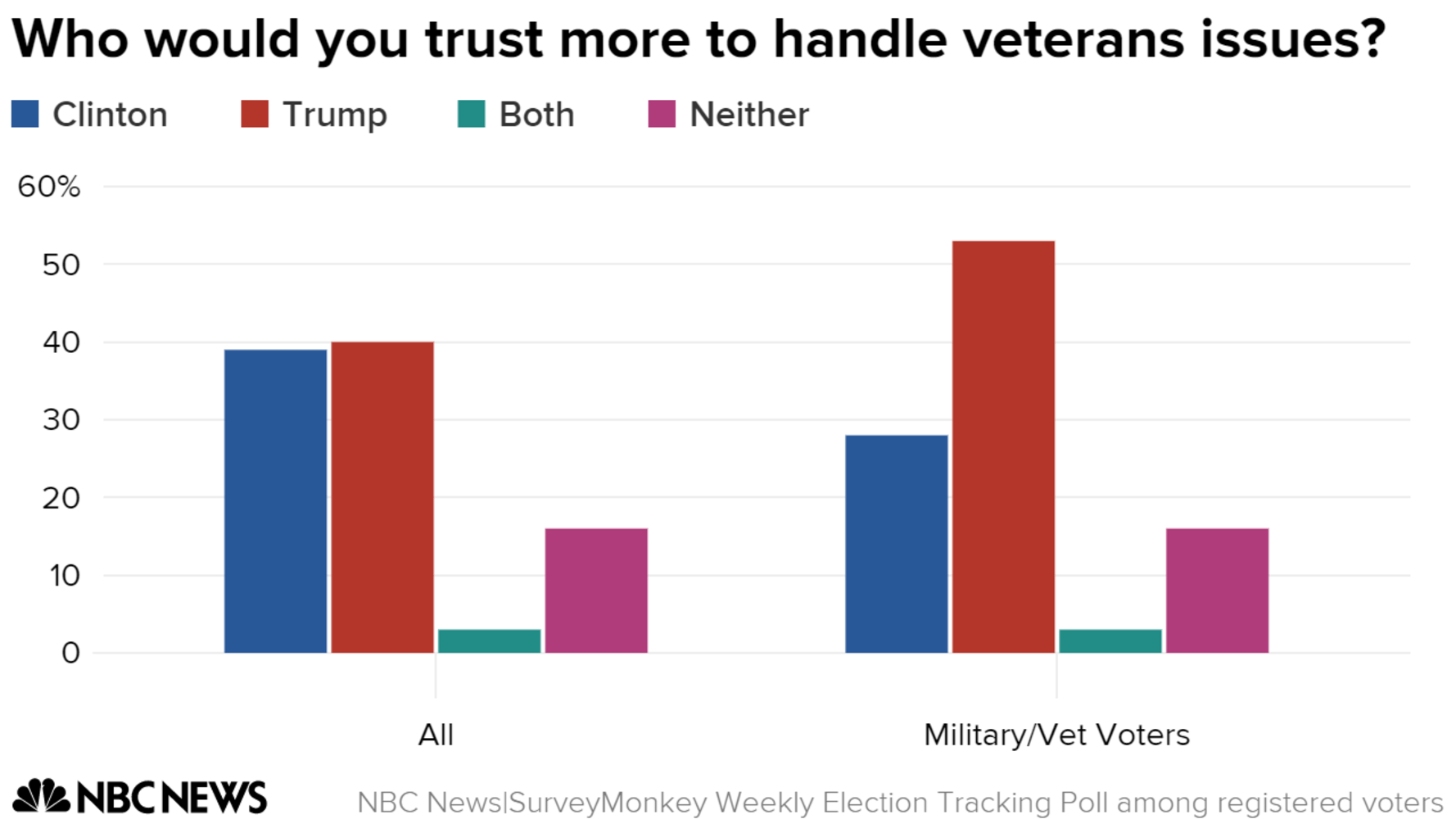 Image result for veterans poll trump