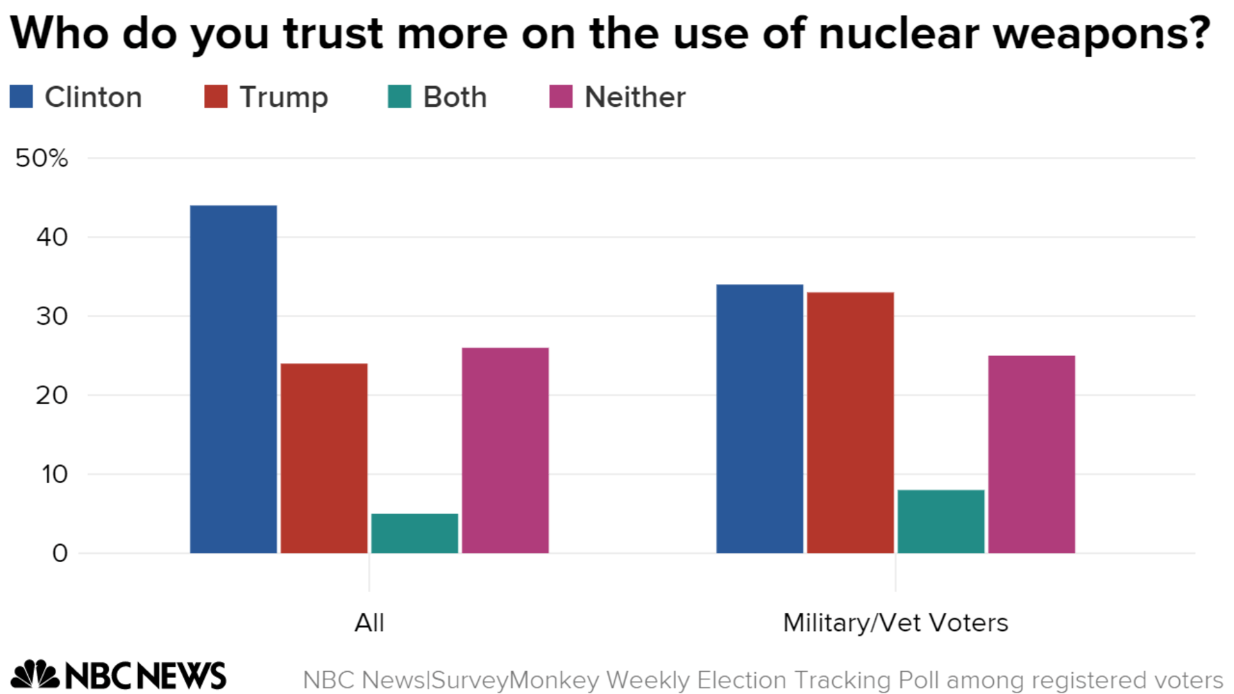 Overall More Voters Would Trust Clinton To Make The Right Decisions About The Use Of Nuclear Weapons 44 Percent But A Quarter Would Not Trust Either Her