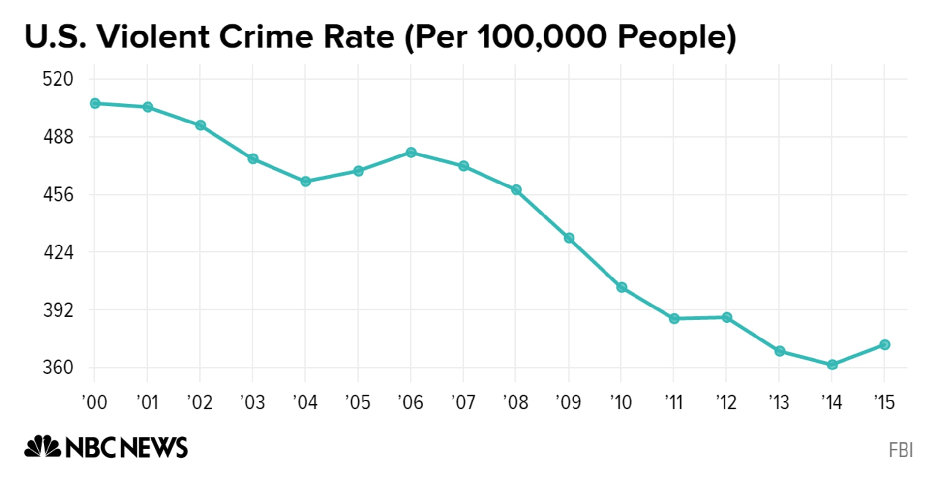 5 facts about crime in the U.S.