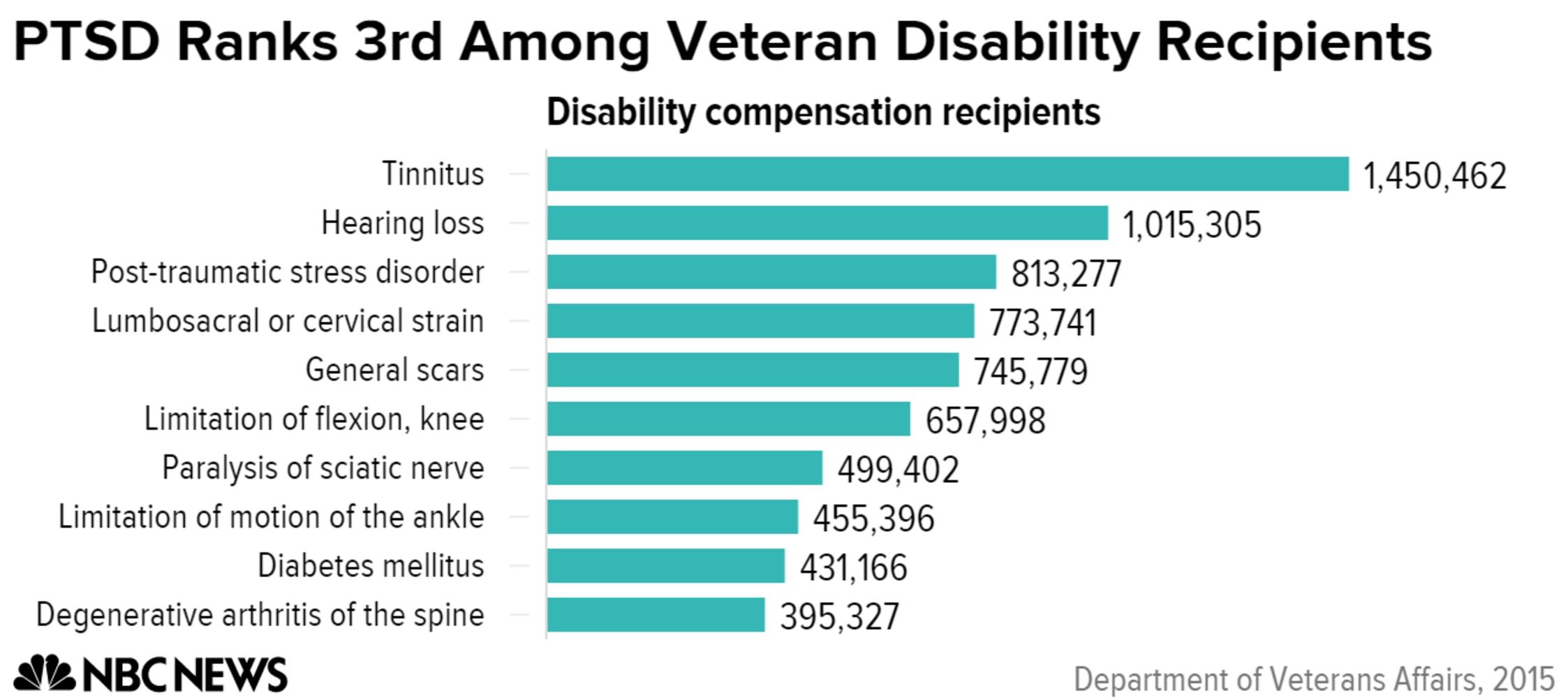 traumatic arthritis va disability rating