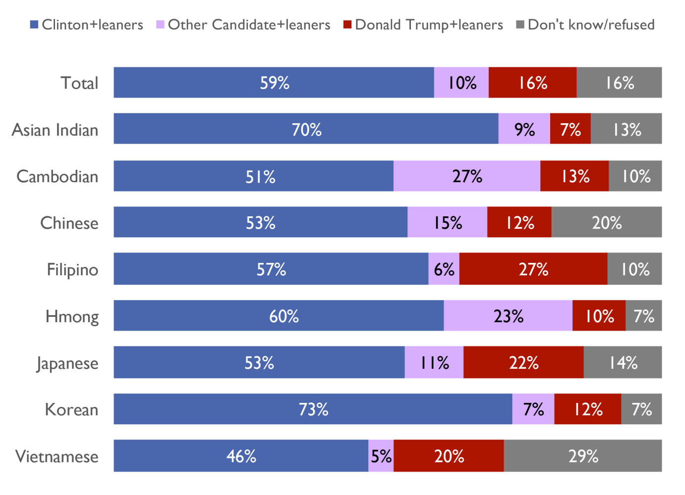Clinton Holds 41 Point Lead Over Trump Among Asian American Voters Survey