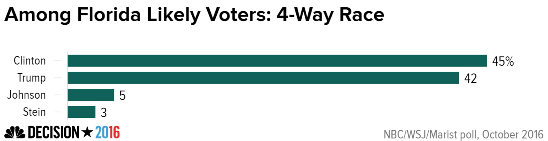 politics election polls clinton ahead florida pennsylvania