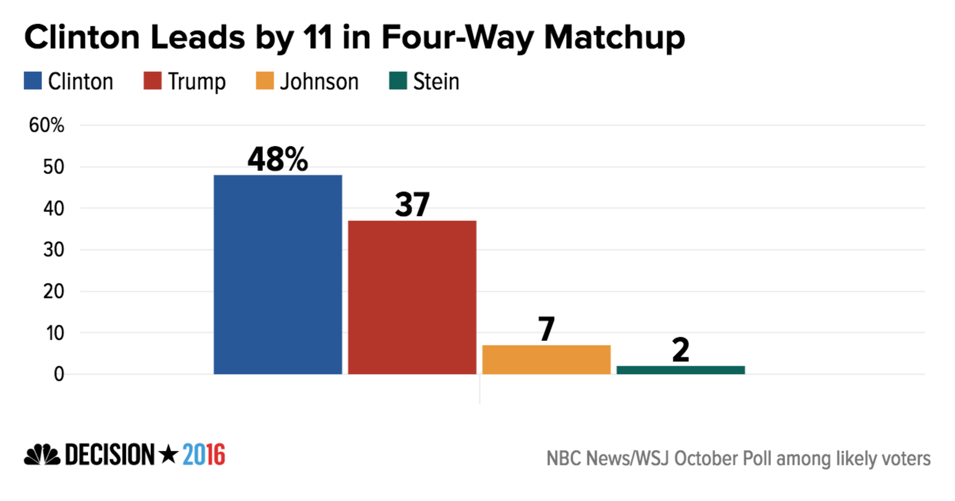 Clinton Holds 11-Point National Lead Over Trump: NBC/WSJ Poll ...
