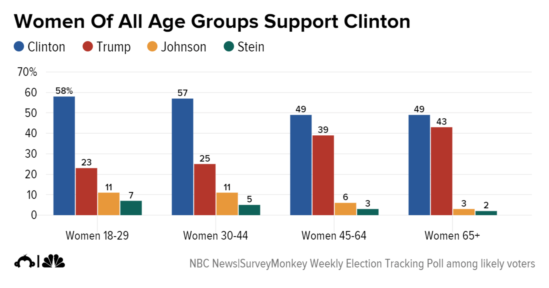 clinton outperforms trump among women of all age groups education women college degrees support her by a 37 point margin 62 percent to 25 percent and women out college degrees support her by a narrower 6 point