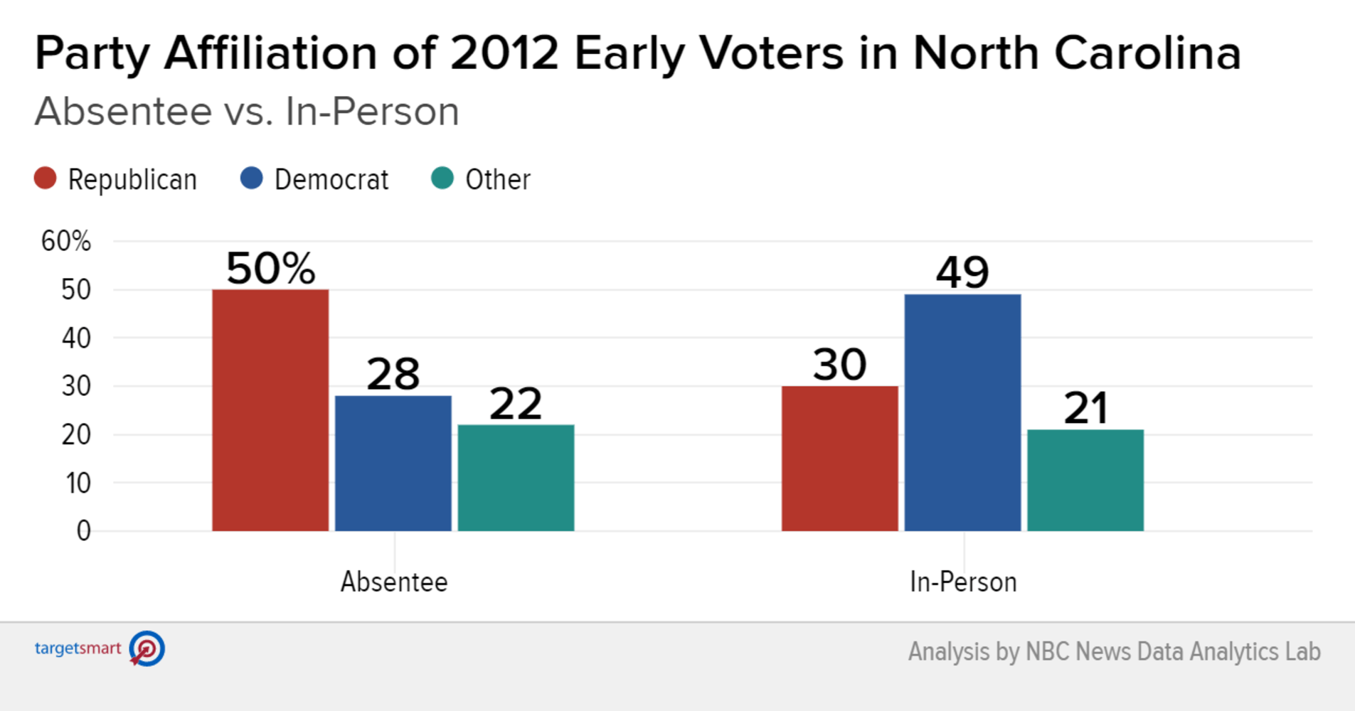 Can you vote early in South Carolina?