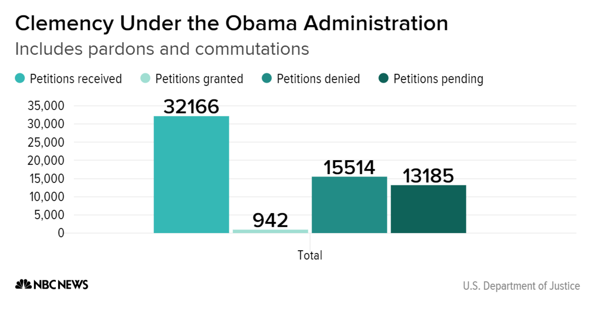 Clemency Under The Obama Administration Petitions Received Granted Denied Pending Chartbuilder Nbcnews Ux Commutations President Barack