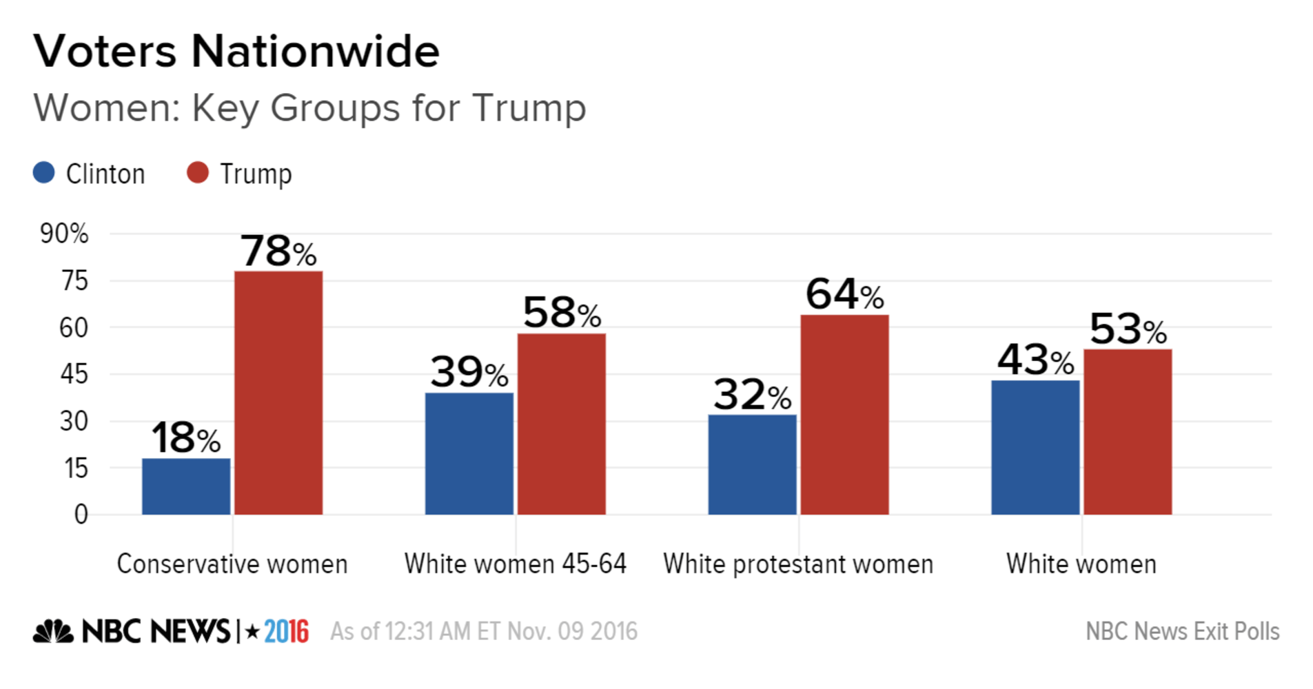 Trump Winning Among Several Groups Of Women