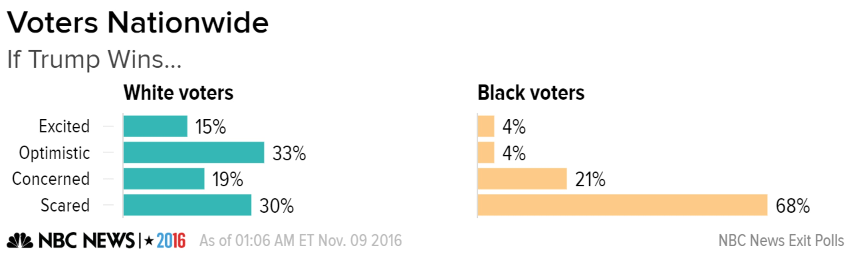 The Other Half Of White Voters Is Expressing Alarm Including Three In 10 Indicating Saying They Are Scared About A Trump Presidency