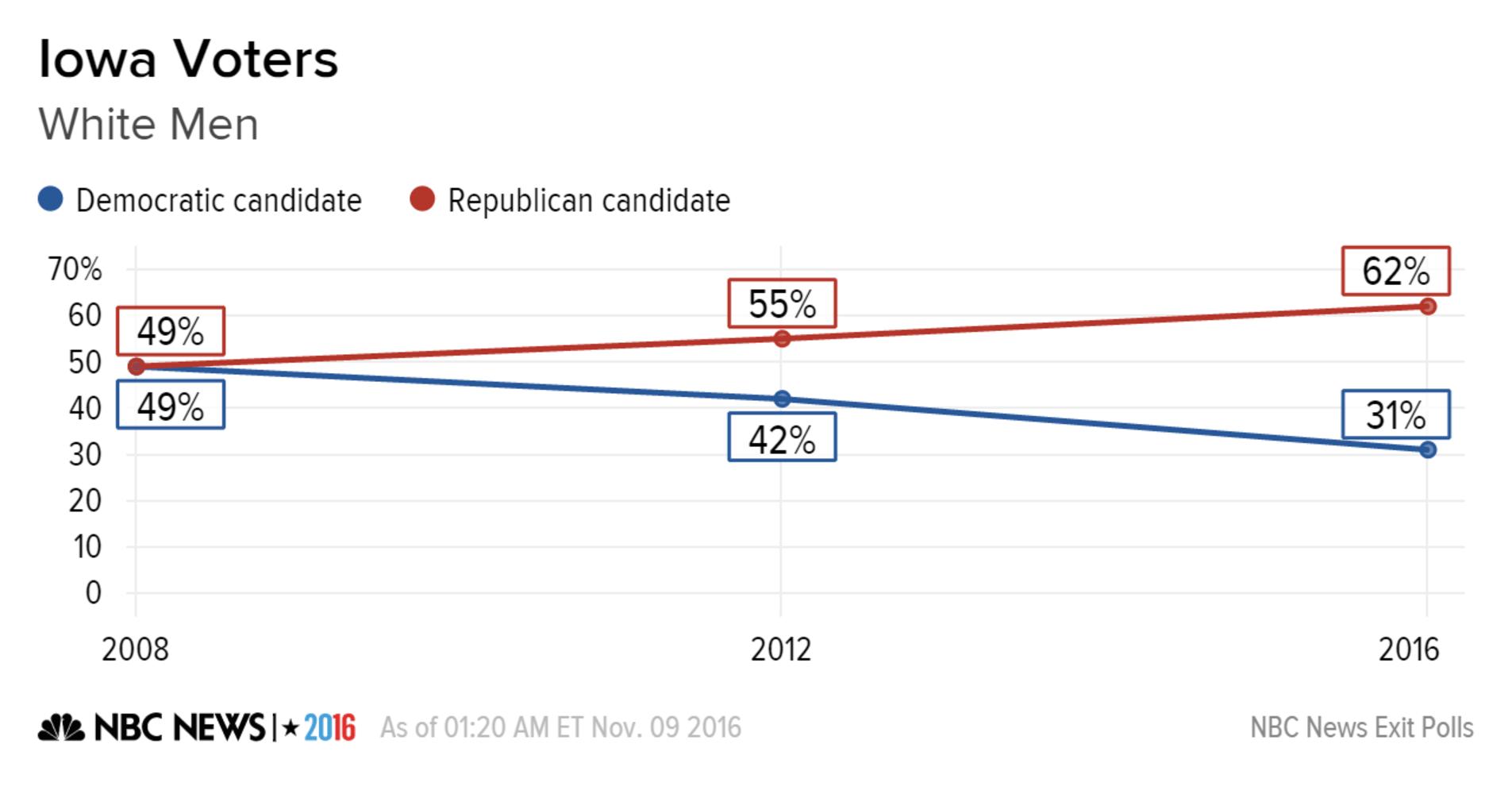 Nbc News Exit Poll In Iowa White Men Abandon Democrats