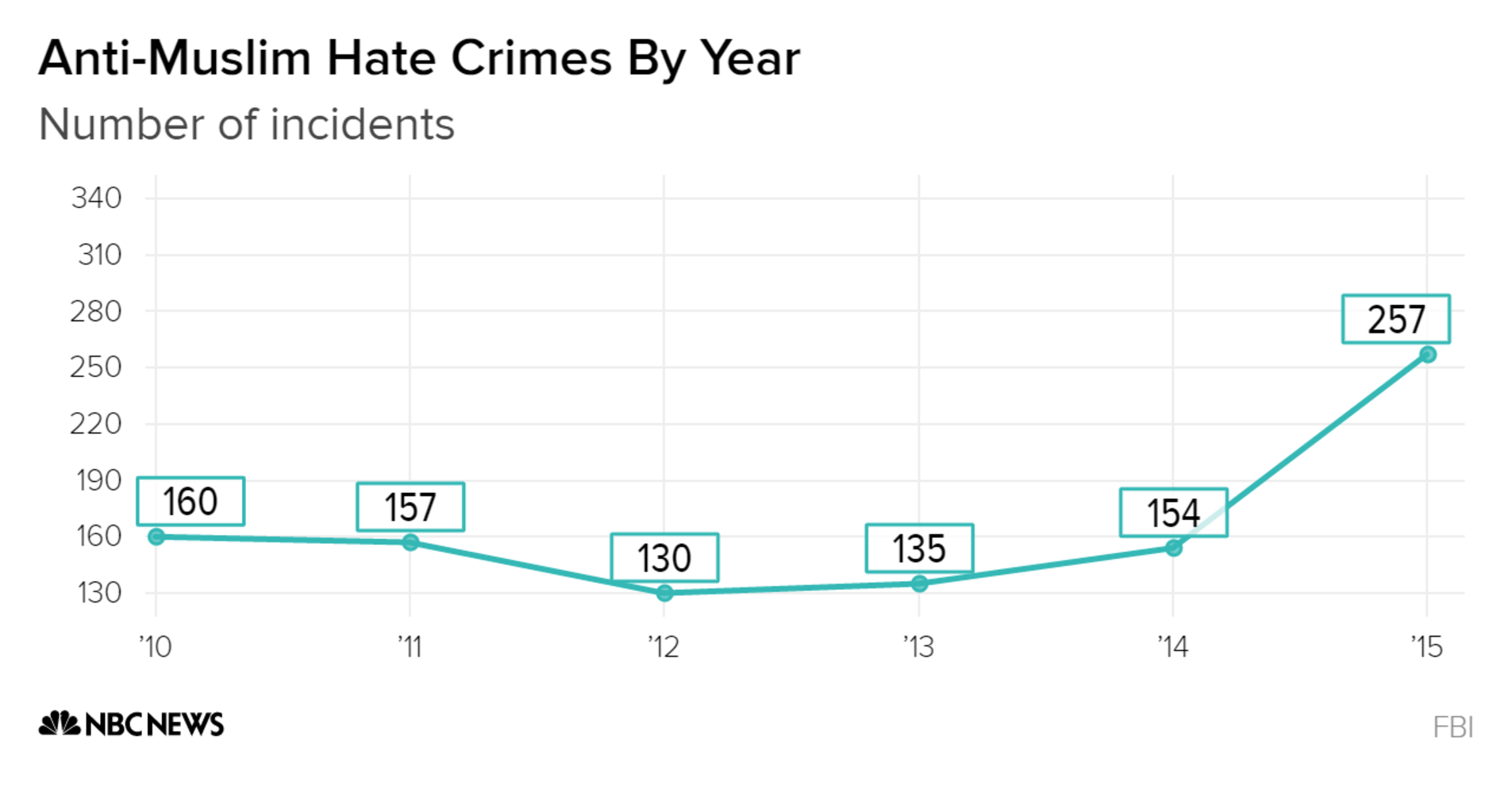 hate crimes against muslims Following hate crimes and trump's election, muslims  joel rose/npr  there's been an increase in the number of hate crimes reported against.