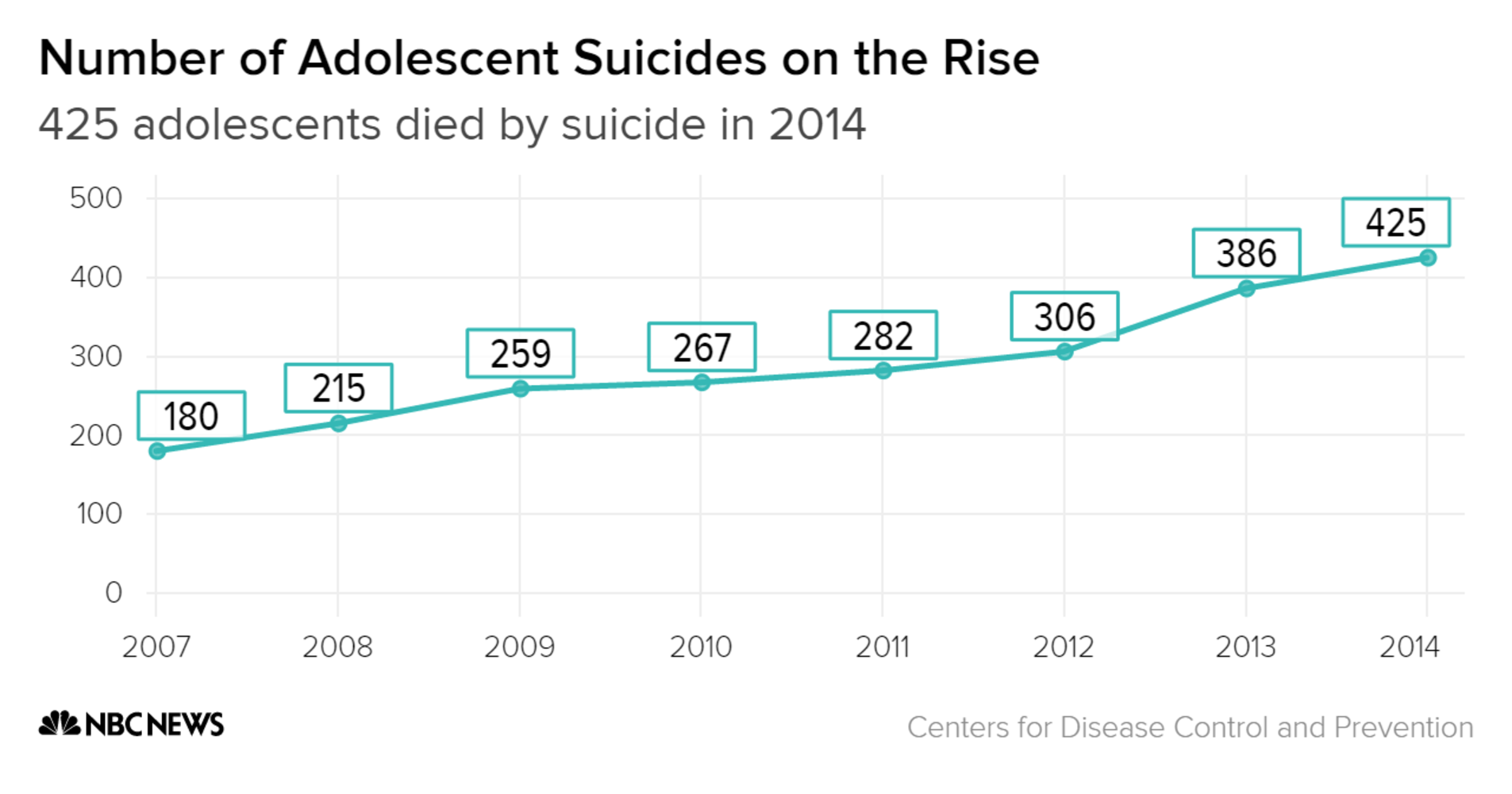 the increasing number of suicides causes and prevention Risk factors and warning signs what leads to suicide there's no single cause for suicide especially when unaddressed, increase risk for suicide.